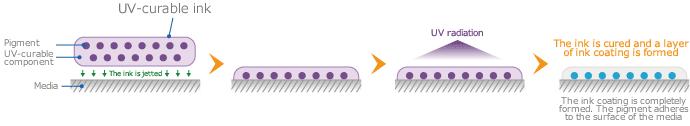 Механизм адгезии УФ отверждаемых чернил